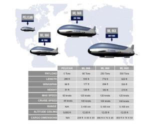 Aeroscraft fleet